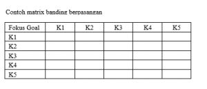 Snapshot_2017-1-21_14-34-21-1-300x129 Analitical Hierarchy Proses (AHP) Metode pengambilan keputusan multikriteria. statistik pertanian multi kriteria Analitical Hierarchy Procedure AHP