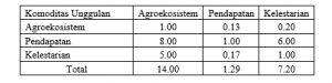 Snapshot_2017-1-21_14-34-21-3-300x75 Analitical Hierarchy Proses (AHP) Metode pengambilan keputusan multikriteria. statistik pertanian multi kriteria Analitical Hierarchy Procedure AHP