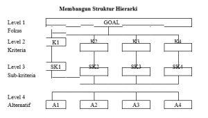 Snapshot_2017-1-21_14-34-21-300x170 Analitical Hierarchy Proses (AHP) Metode pengambilan keputusan multikriteria. statistik pertanian multi kriteria Analitical Hierarchy Procedure AHP