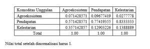 Snapshot_2017-1-21_14-34-21-4-300x99 Analitical Hierarchy Proses (AHP) Metode pengambilan keputusan multikriteria. statistik pertanian multi kriteria Analitical Hierarchy Procedure AHP
