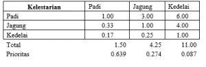 Snapshot_2017-1-21_14-34-21-8-300x98 Analitical Hierarchy Proses (AHP) Metode pengambilan keputusan multikriteria. statistik pertanian multi kriteria Analitical Hierarchy Procedure AHP