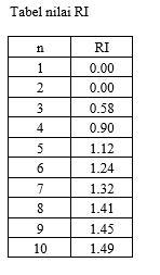Snapshot_2017-1-21_14-34-21-9 Analitical Hierarchy Proses (AHP) Metode pengambilan keputusan multikriteria. statistik pertanian multi kriteria Analitical Hierarchy Procedure AHP
