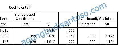 5 UJI ASUMSI KLASIK PART 1 uji asumsi klasik statistik regresi berganda pertanian multikolinearitas linearitas