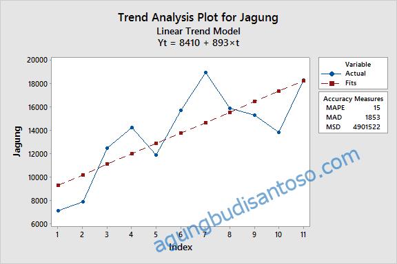 03-3 Time Series : Data Juga Bisa Meramal trend tren time series statistik s kurve quadratik pertanian peramalan data peramalan bisnis mse msd mape mae mad kuantitatif exponential error