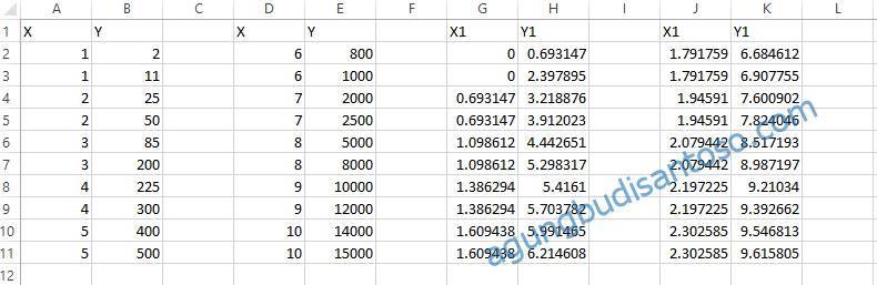05 Tehnik Setrika Data Pada Regresi statistik regresi nonlinear regresi log linear regresi linear regresi kuadrat regresi invers regresi hiperbolik regresi eksponential regresi pertanian