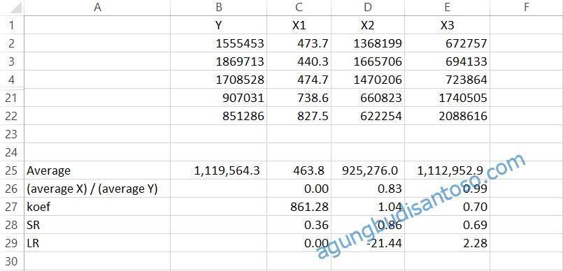 07 Elastisitas Pada Regresi statistik regresi berganda regresi pertanian persamaan garis gradien elastisitas jangka pendek elastisitas jangka panjang elastisitas