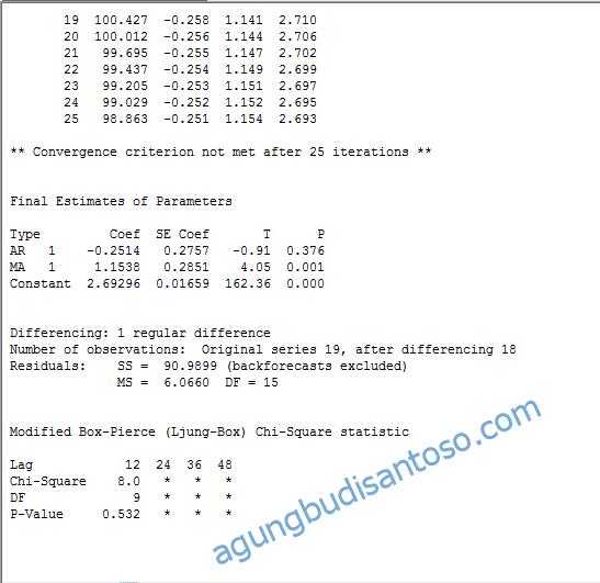 14-3 ARIMA SARIMA : Si Kembar dari Time Series time series tehnik peramalan tehnik menggunakan arima sarima statistik peramalan kuantitatif peramalan bisnis pembedaan differencing difference arima sarima acf dan pacf