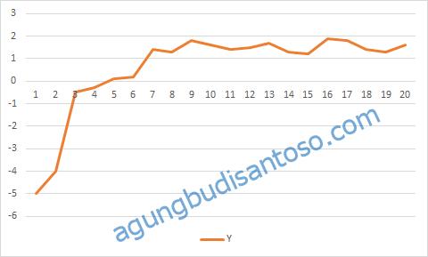 17 Tehnik Setrika Data Pada Regresi statistik regresi nonlinear regresi log linear regresi linear regresi kuadrat regresi invers regresi hiperbolik regresi eksponential regresi pertanian