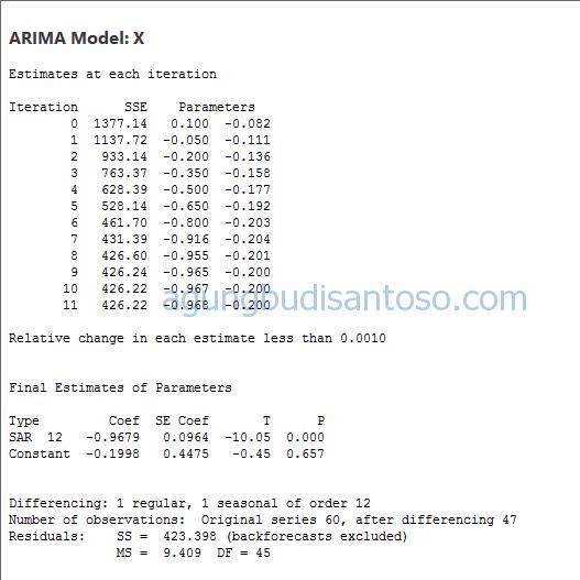 27 ARIMA SARIMA : Si Kembar dari Time Series time series tehnik peramalan tehnik menggunakan arima sarima statistik peramalan kuantitatif peramalan bisnis pembedaan differencing difference arima sarima acf dan pacf