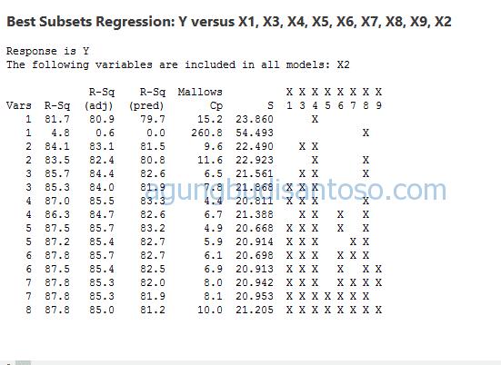 eliminasi-regresi07 Cara Mengeliminasi Variabel Pada Regresi stepwise regresi minitab dan spss forward dan backward eliminasi variabel