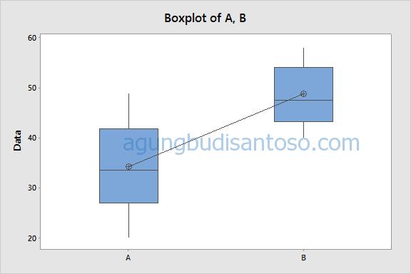 04-1 Uji Beda : Siapa yang lebih berbeda Antara Parametrik dan Non Parametrik? uji T uji beda statistik parametrik non parametrik kruskall wallis