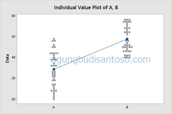 05-1 Uji Beda : Siapa yang lebih berbeda Antara Parametrik dan Non Parametrik? uji T uji beda statistik parametrik non parametrik kruskall wallis