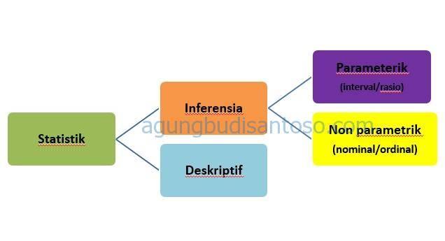 macam-macam-statistik Mempelajari Kerangka Statistik statistik inferensia statistik deskriptif statistik kerangka statistik