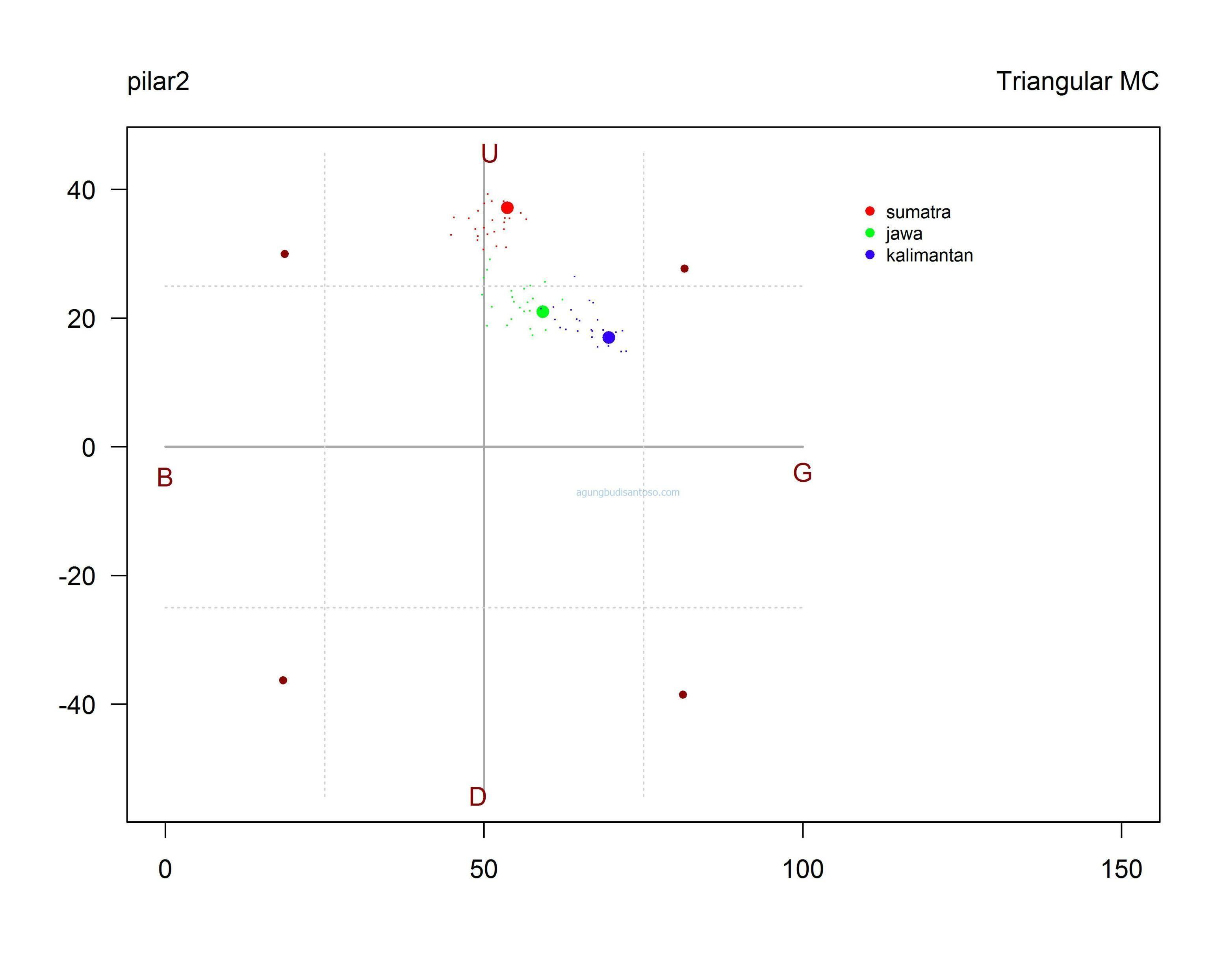pilar2_Triangle_MC Mengulas Rapfish dan Multidimensional Scaling di Aplikasi R statistik rapfish multidimensional scaling MDS aplikasi R