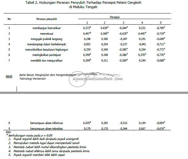 Screenshot_2 Peranan Penyuluh Terhadap Preferensi Teknologi dan Persepsi Petani Cengkeh di Maluku Tengah rank spearman peranan penyuluh komunikasi
