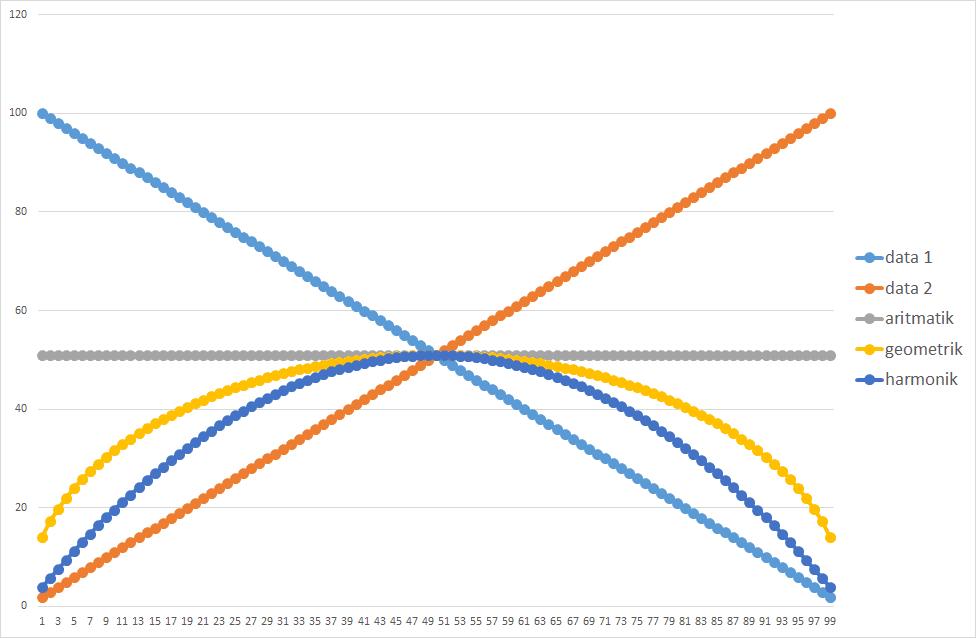 06 Rata – Rata Aritmatik, Geometrik, dan Harmonik. Apa Bedanya? statistik rata - rata geometrik average artimatik