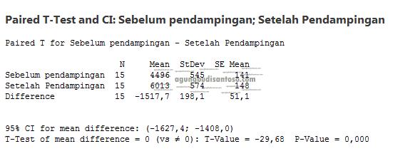 06 Uji T berpasangan dan tidak berpasangan di excell dan minitab uji T uji beda penyuluhan parametrik