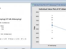 11-220x162 Uji T berpasangan dan tidak berpasangan di excell dan minitab uji T uji beda penyuluhan parametrik