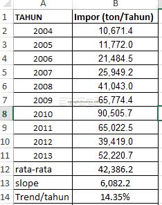 Screenshot_3-2 Cara menghitung tingkat pertumbuhan pertahun statistik rasio pertumbuhan growth rate elastisitas