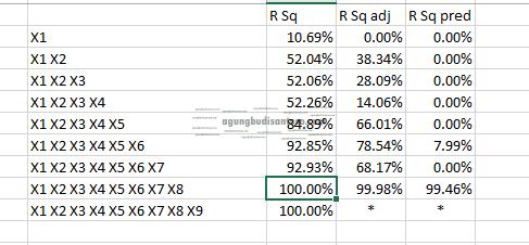 Screenshot_5 Apa perbedaaan R Squared, R squared adjusted, dan R Squared Predicted statistik regresi berganda regresi r squared