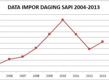 impordaging-220x162 Cara menghitung tingkat pertumbuhan pertahun statistik rasio pertumbuhan growth rate elastisitas