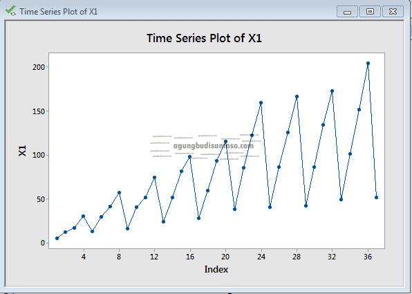 Screenshot_1 Memahami Pola ACF dan PACF di SARIMA time series arima sarima acf dan pacf