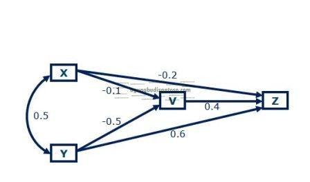 hubungan total dalam variabel