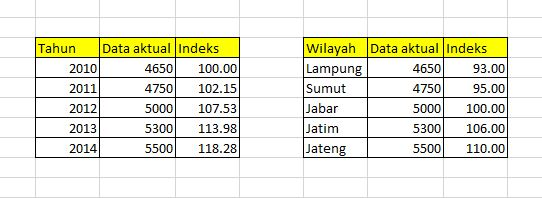 contoh index