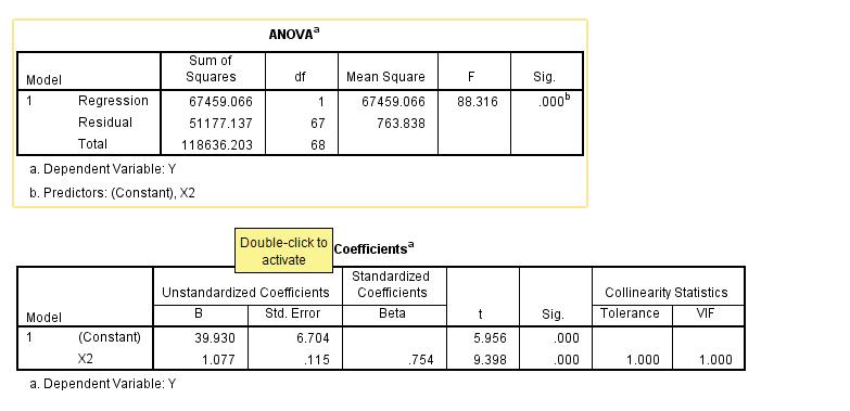 variabel x terhadap Y dalam multikolinearitas